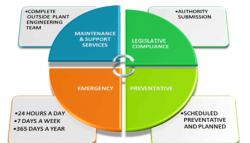 Lựa chọn giải pháp bảo trì ?